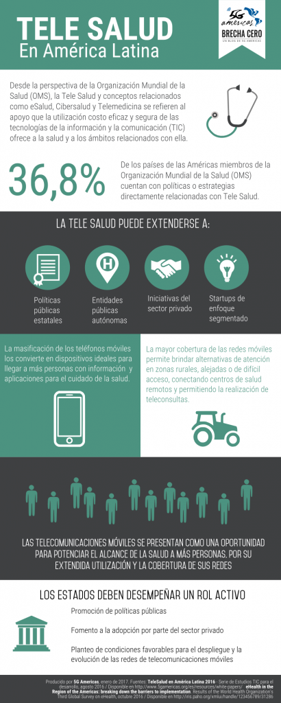 Infografia Tele Salud